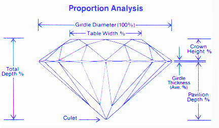 Diamond Proportion Analysis Chart